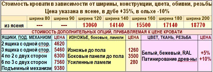 Цены двуспальной кровати Регина