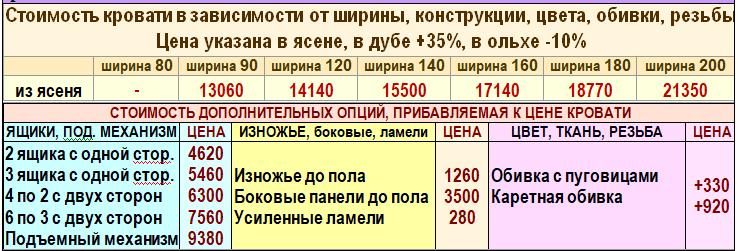 Цены деревянной кровати Влада