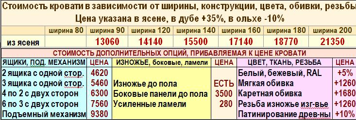 Цены деревянной кровати Галина
