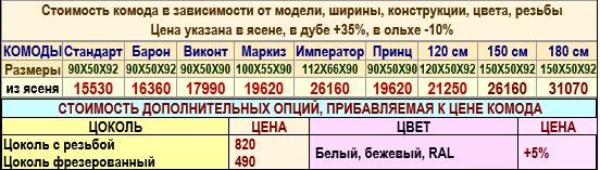 Цена комода Стандарт-4