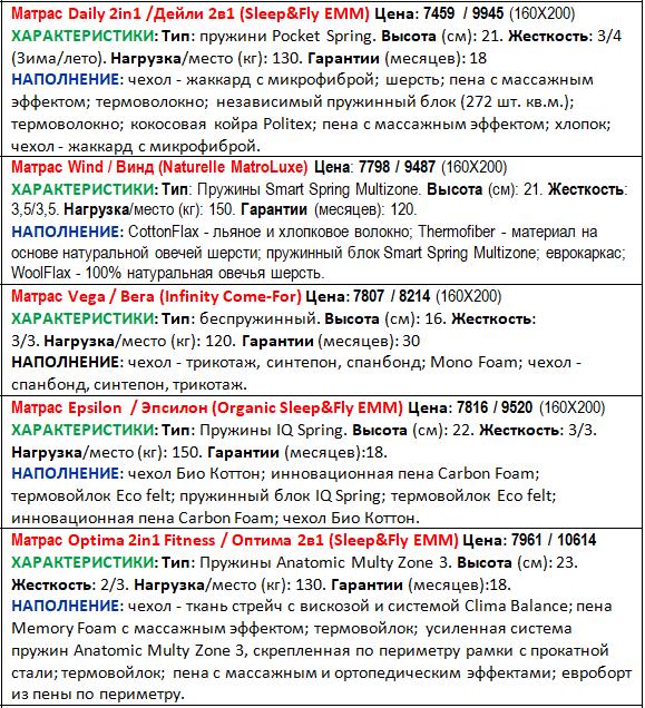 Рейтинг матрасов (средних)